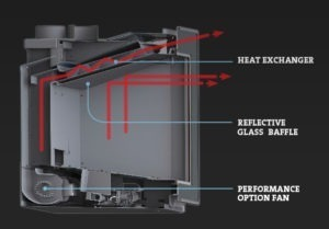 Efficiency for Gas Inserts